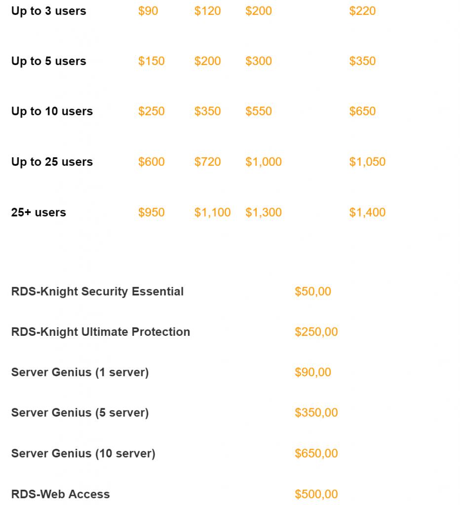 tsplus prices