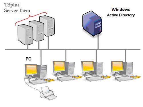load balancing and failover