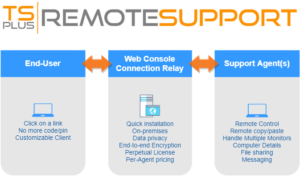 Read more about the article TSplus Remote Support Overview