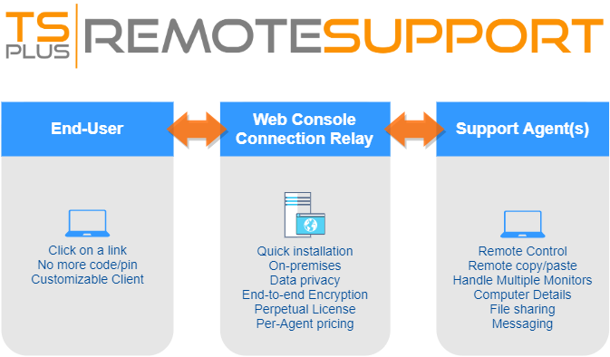 TSplus-Remote-Support-overview